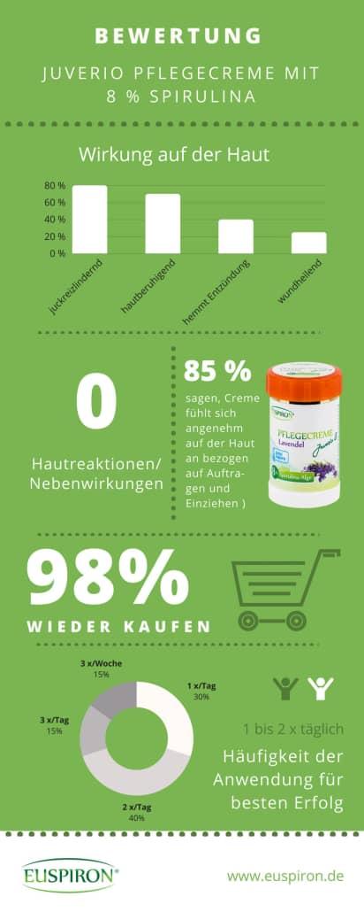 HAUTsache: Juverio Pflegecreme 8% Spirulina im Test